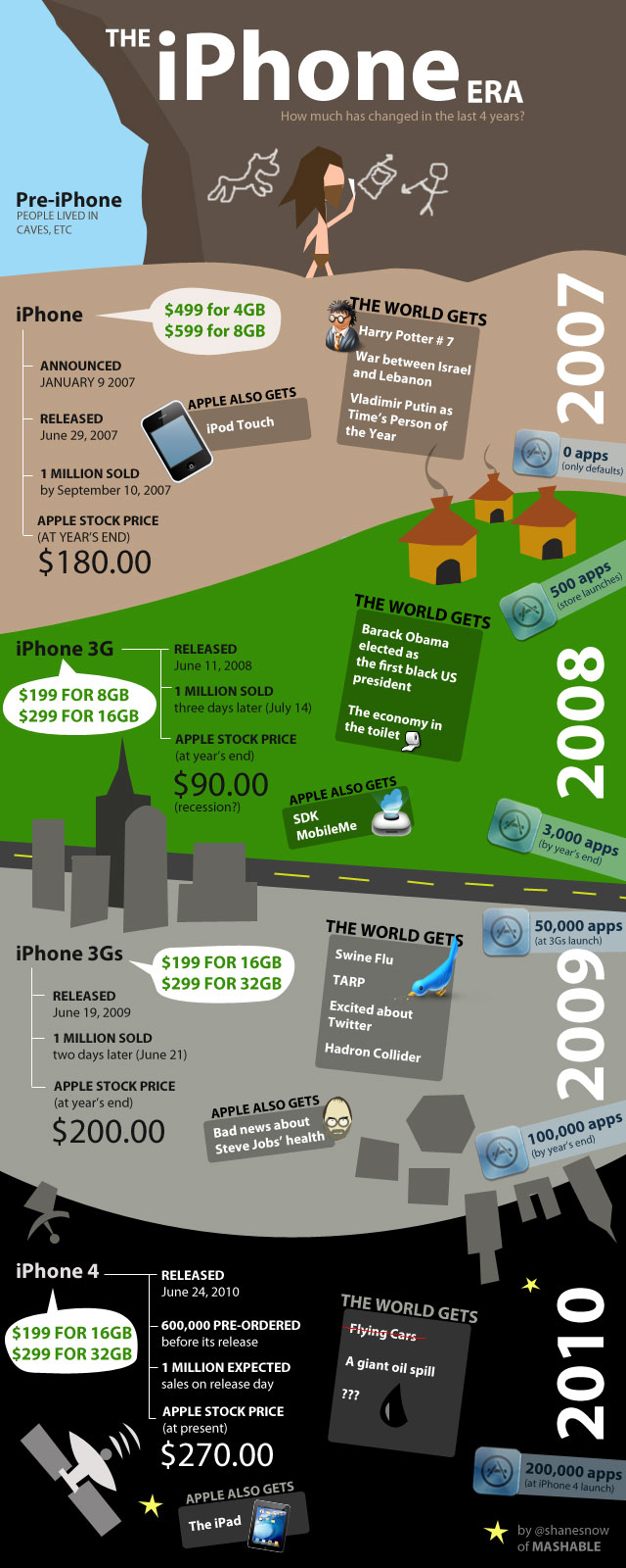 Apple iPhone Evolution – An amazing Infographic