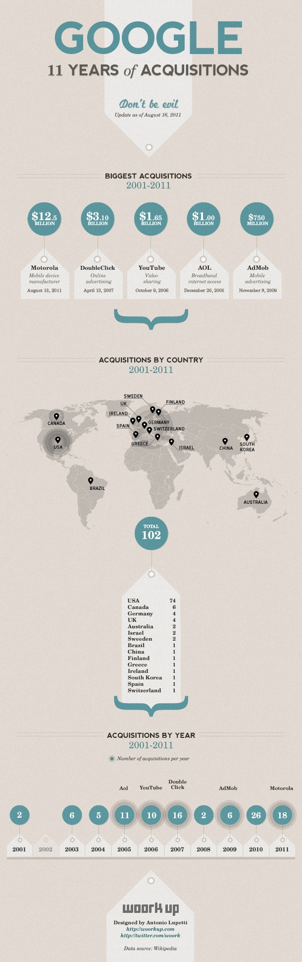 Google-Acquisitions-2001-2010-Infographic