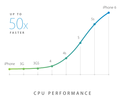 cpu_performance_iphone