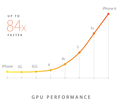 gpu_performance_iphone6