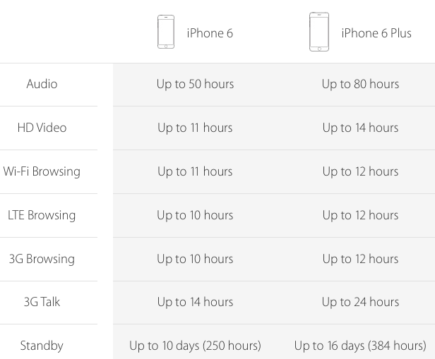 iPhone 6 vs iPhone 6 Plus Battery Life