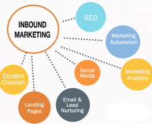 How Inbound Marketing Can Grow Your Niche Business