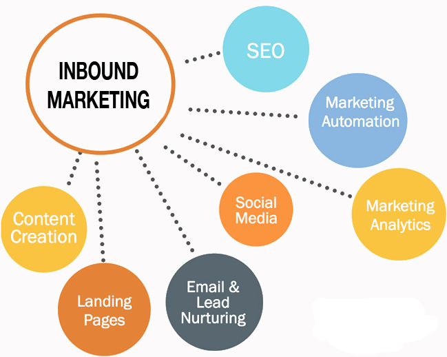inbound_marketing
