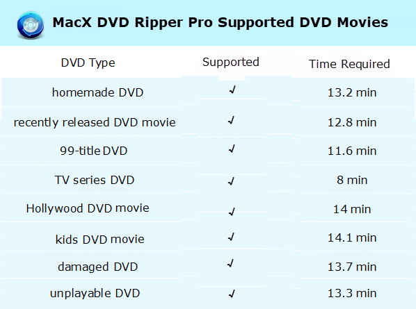 supported DVD types